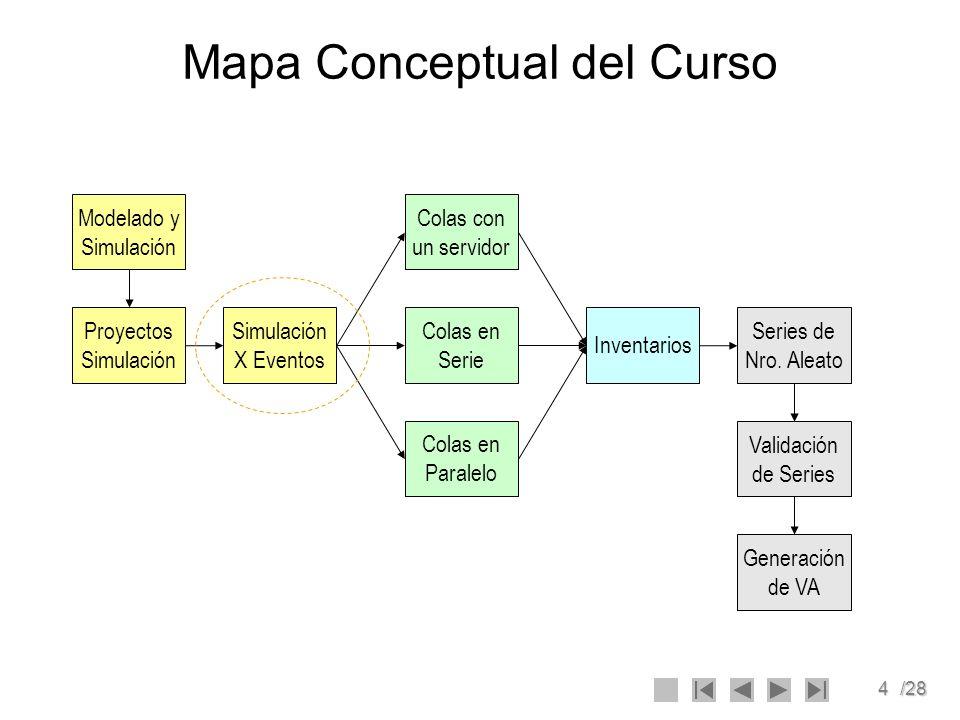 4/28 Mapa Conceptual del Curso Modelado y Simulación Simulación X Eventos Proyectos Simulación Colas en Serie Colas con un servidor Colas en Paralelo