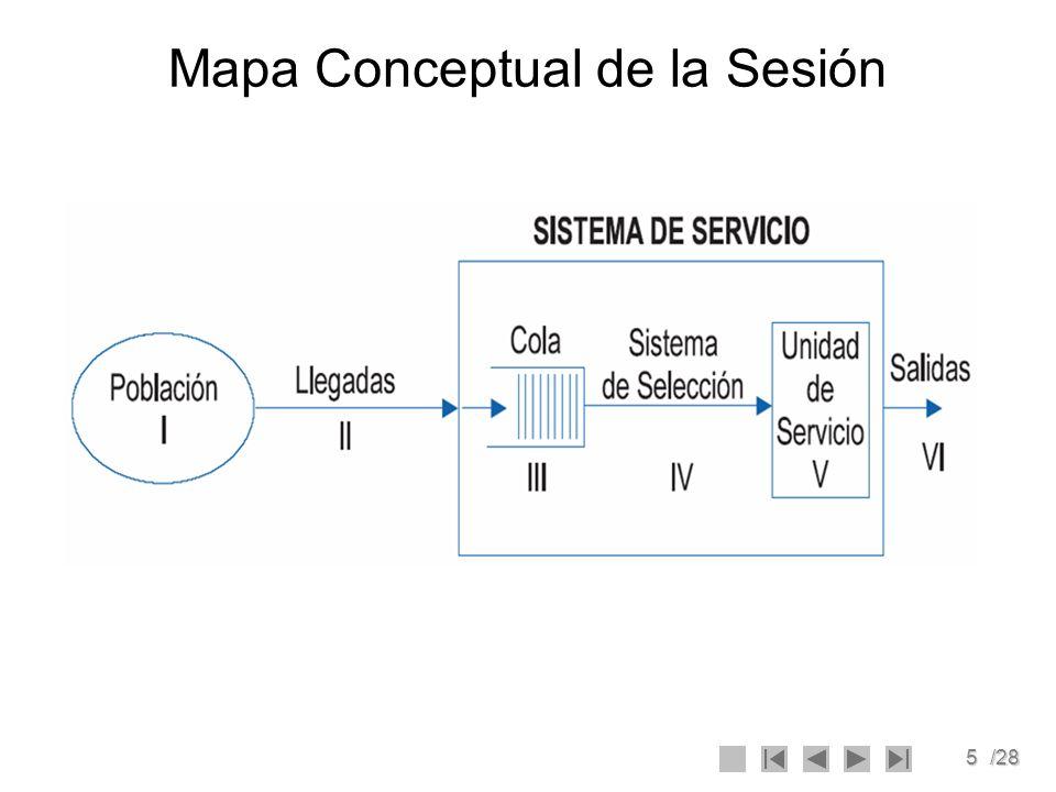 5/28 Mapa Conceptual de la Sesión