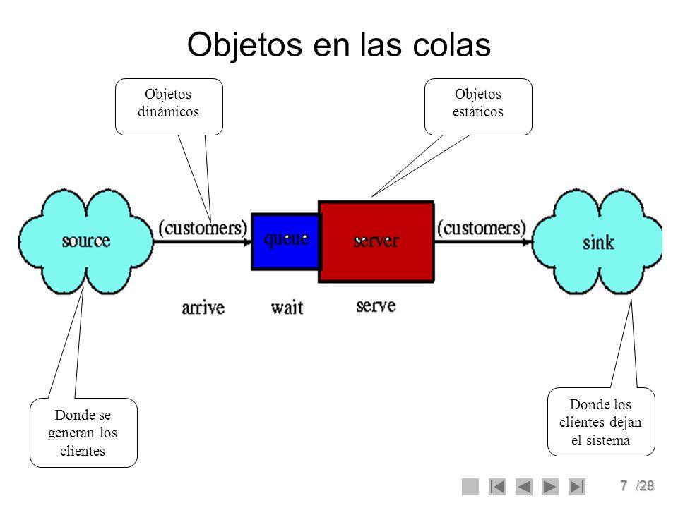 7/28 Objetos en las colas Donde se generan los clientes Donde los clientes dejan el sistema Objetos dinámicos Objetos estáticos