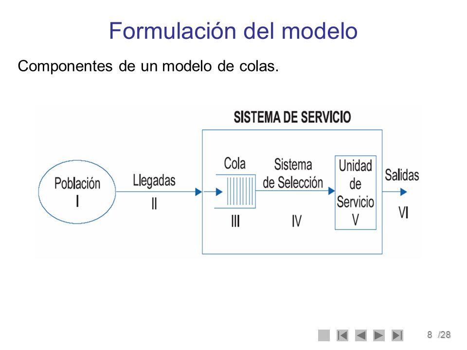 8/28 Formulación del modelo Componentes de un modelo de colas.