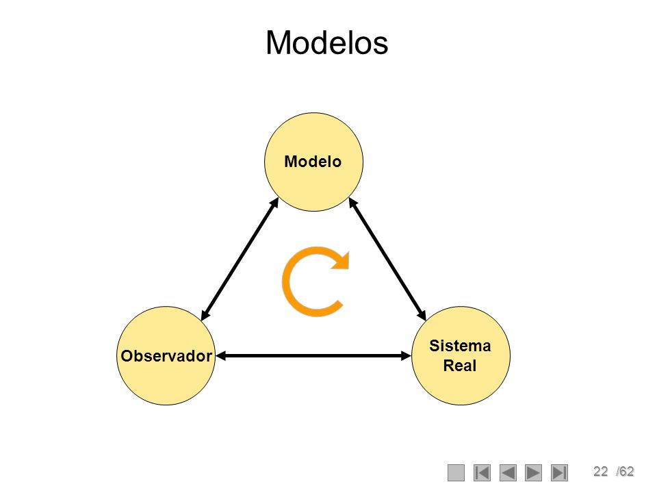 22/62 Modelos Modelo Sistema Real Observador