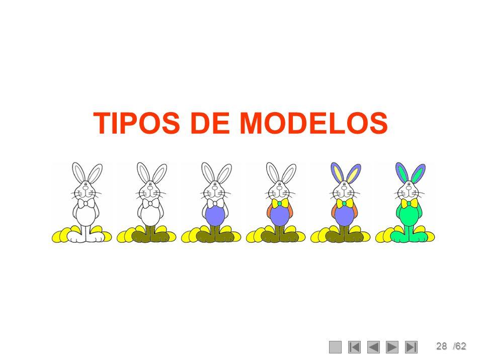28/62 TIPOS DE MODELOS