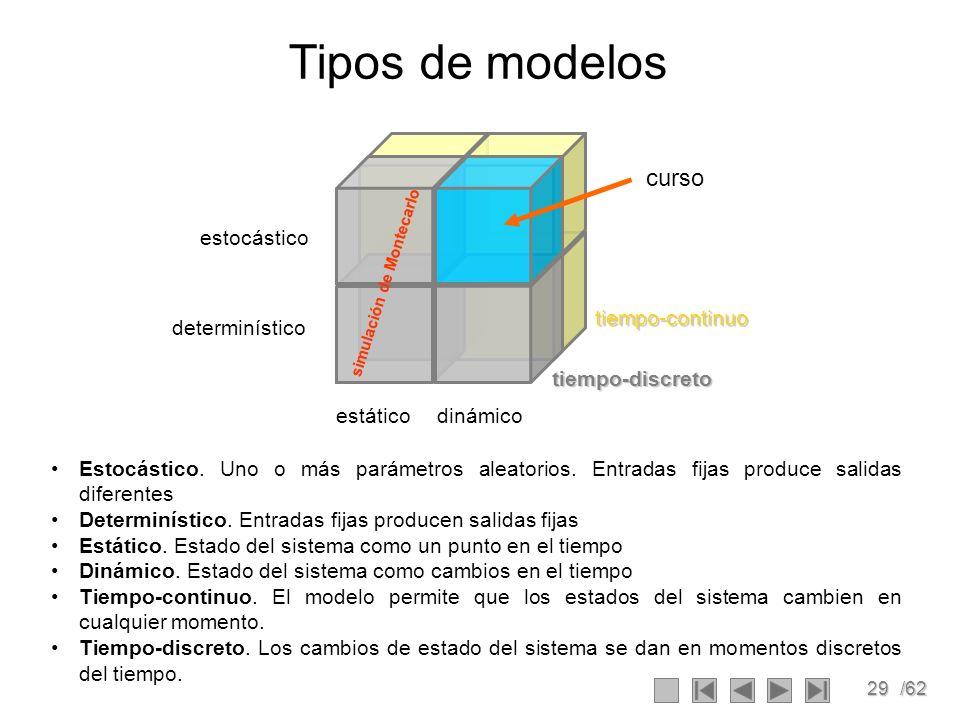 29/62 Tipos de modelos Estocástico. Uno o más parámetros aleatorios. Entradas fijas produce salidas diferentes Determinístico. Entradas fijas producen