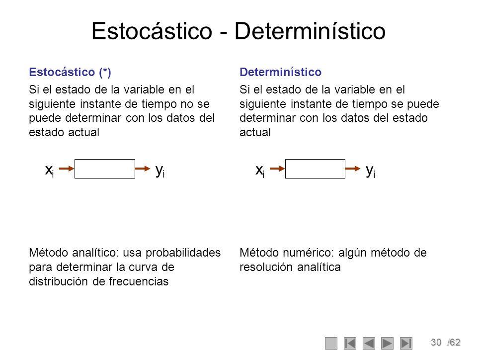 30/62 Determinístico Si el estado de la variable en el siguiente instante de tiempo se puede determinar con los datos del estado actual Método numéric