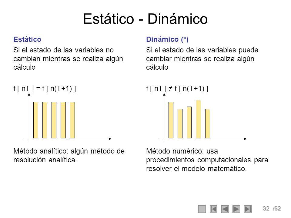 32/62 Dinámico (*) Si el estado de las variables puede cambiar mientras se realiza algún cálculo f [ nT ] f [ n(T+1) ] Método numérico: usa procedimie