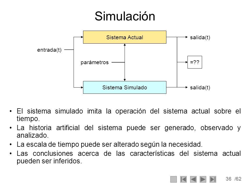 36/62 Simulación El sistema simulado imita la operación del sistema actual sobre el tiempo. La historia artificial del sistema puede ser generado, obs