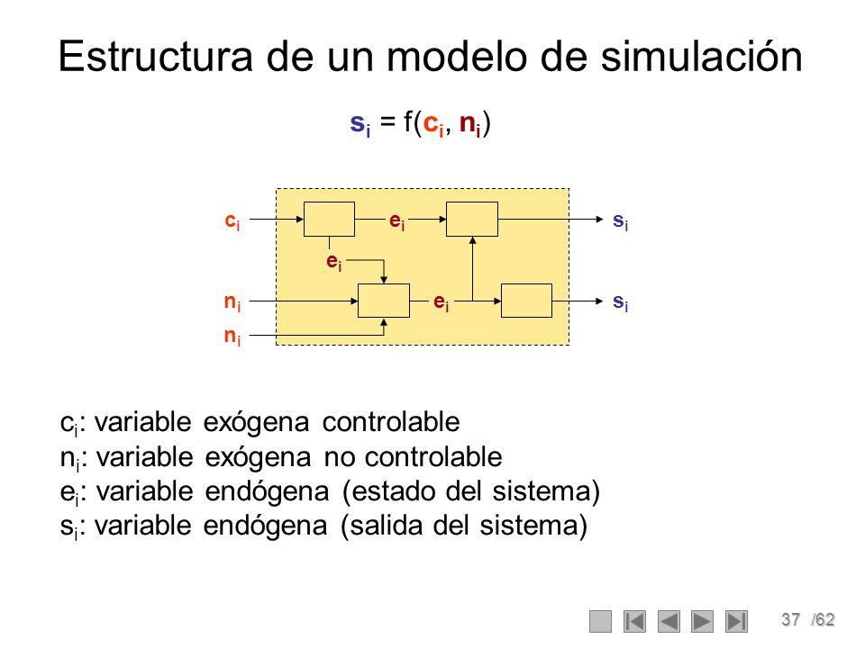 37/62 Estructura de un modelo de simulación s i = f(c i, n i ) c i : variable exógena controlable n i : variable exógena no controlable e i : variable