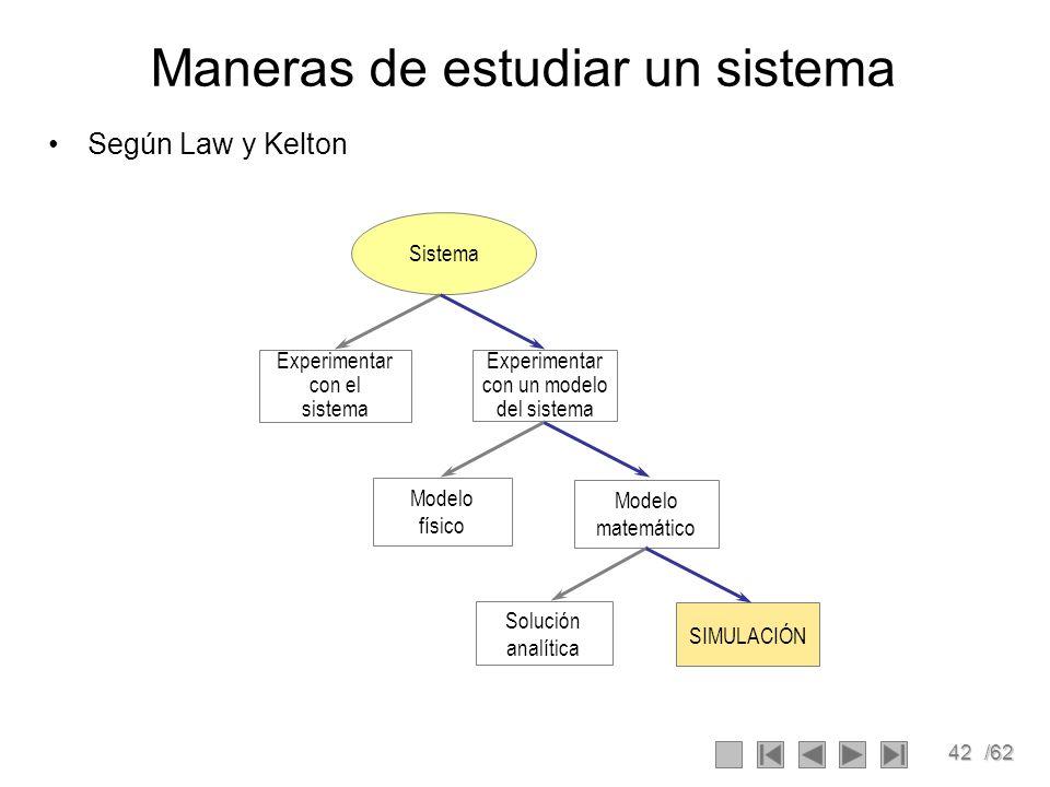 42/62 Maneras de estudiar un sistema Según Law y Kelton Sistema Experimentar con el sistema Experimentar con un modelo del sistema Modelo físico Model