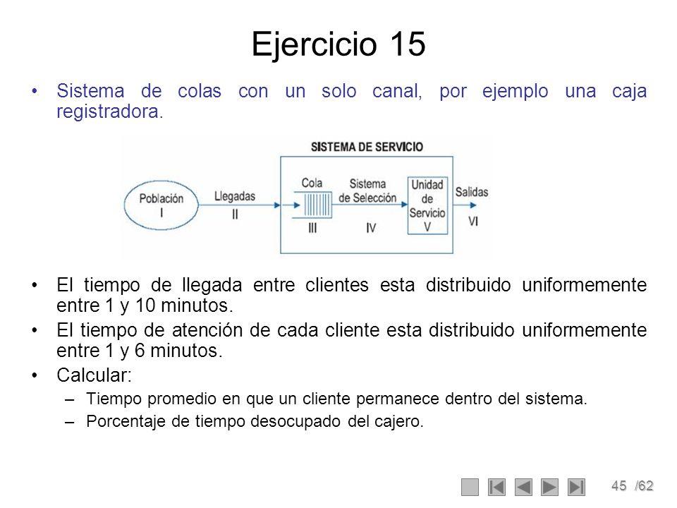 45/62 Ejercicio 15 Sistema de colas con un solo canal, por ejemplo una caja registradora. El tiempo de llegada entre clientes esta distribuido uniform