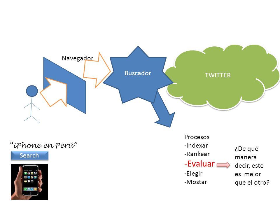 Navegador iPhone en Perú Search TWITTER Buscador Procesos -Indexar -Rankear -Evaluar -Elegir -Mostar ¿De qué manera decir, este es mejor que el otro?