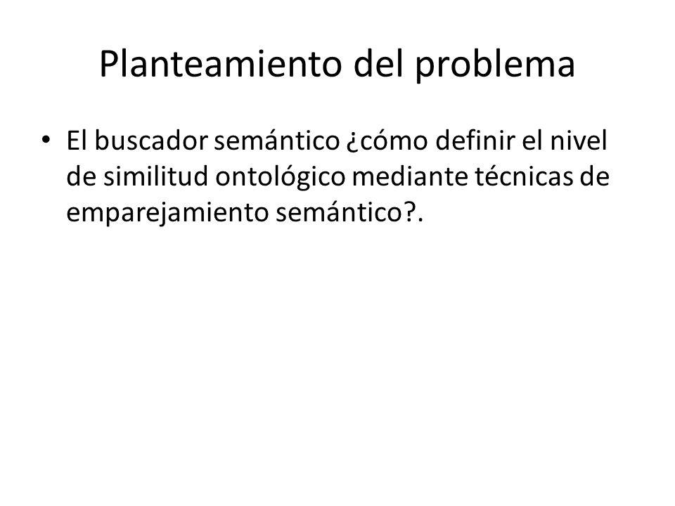 Planteamiento del problema El buscador semántico ¿cómo definir el nivel de similitud ontológico mediante técnicas de emparejamiento semántico?.