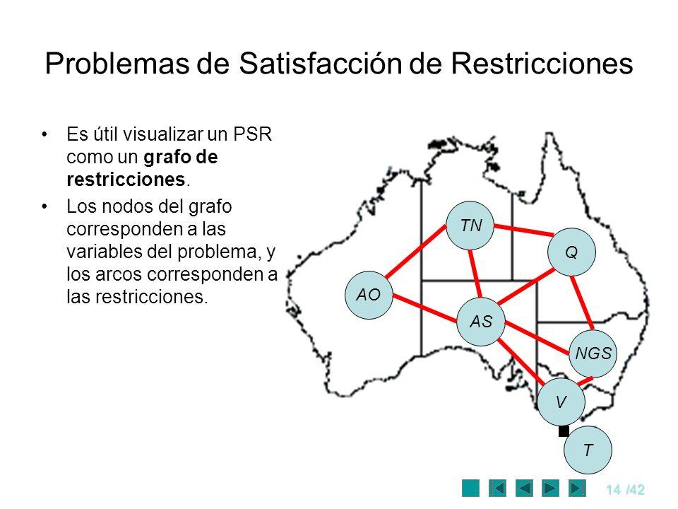 14/42 Problemas de Satisfacción de Restricciones Es útil visualizar un PSR como un grafo de restricciones. Los nodos del grafo corresponden a las vari