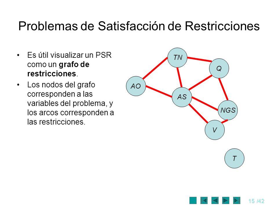 15/42 Problemas de Satisfacción de Restricciones Es útil visualizar un PSR como un grafo de restricciones. Los nodos del grafo corresponden a las vari