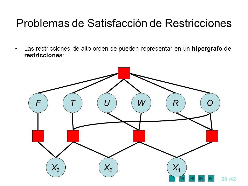 28/42 Problemas de Satisfacción de Restricciones Las restricciones de alto orden se pueden representar en un hipergrafo de restricciones: FTUWRO X3X3