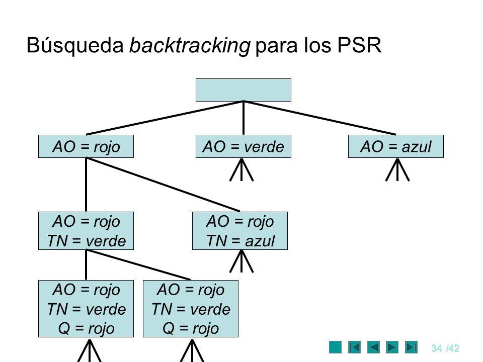 34/42 Búsqueda backtracking para los PSR AO = rojoAO = verdeAO = azul AO = rojo TN = verde AO = rojo TN = azul AO = rojo TN = verde Q = rojo AO = rojo