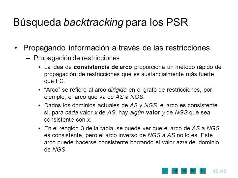 45/42 Búsqueda backtracking para los PSR Propagando información a través de las restricciones –Propagación de restricciones La idea de consistencia de
