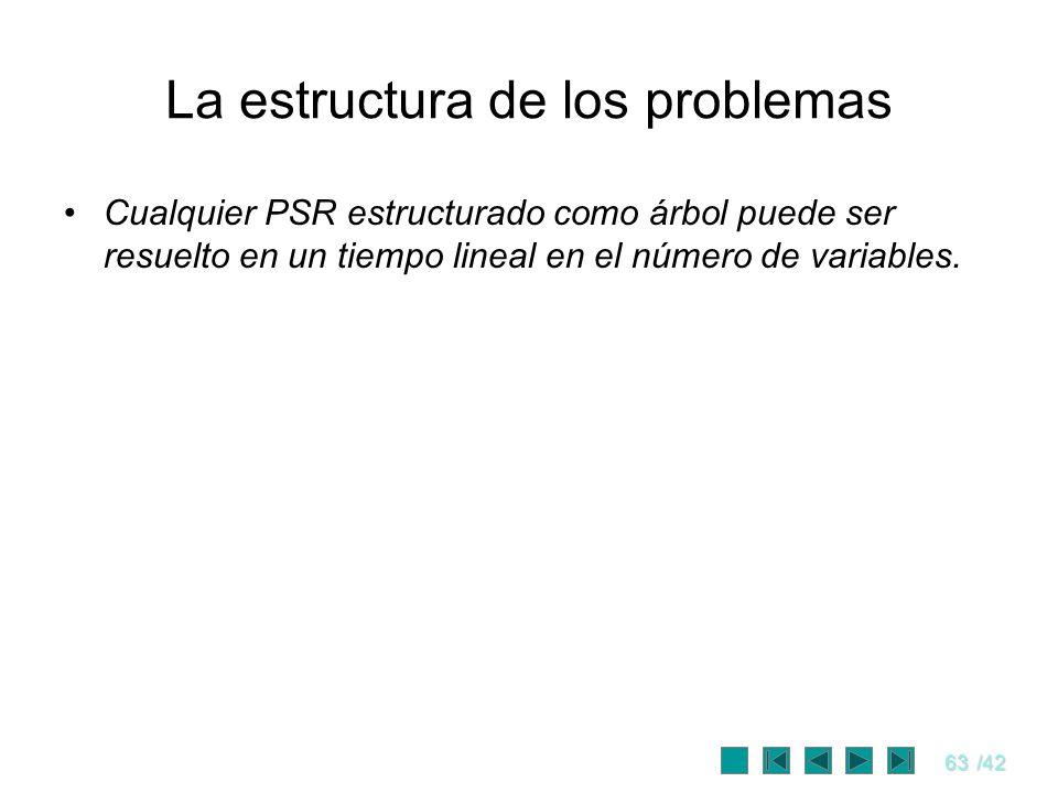 63/42 La estructura de los problemas Cualquier PSR estructurado como árbol puede ser resuelto en un tiempo lineal en el número de variables.