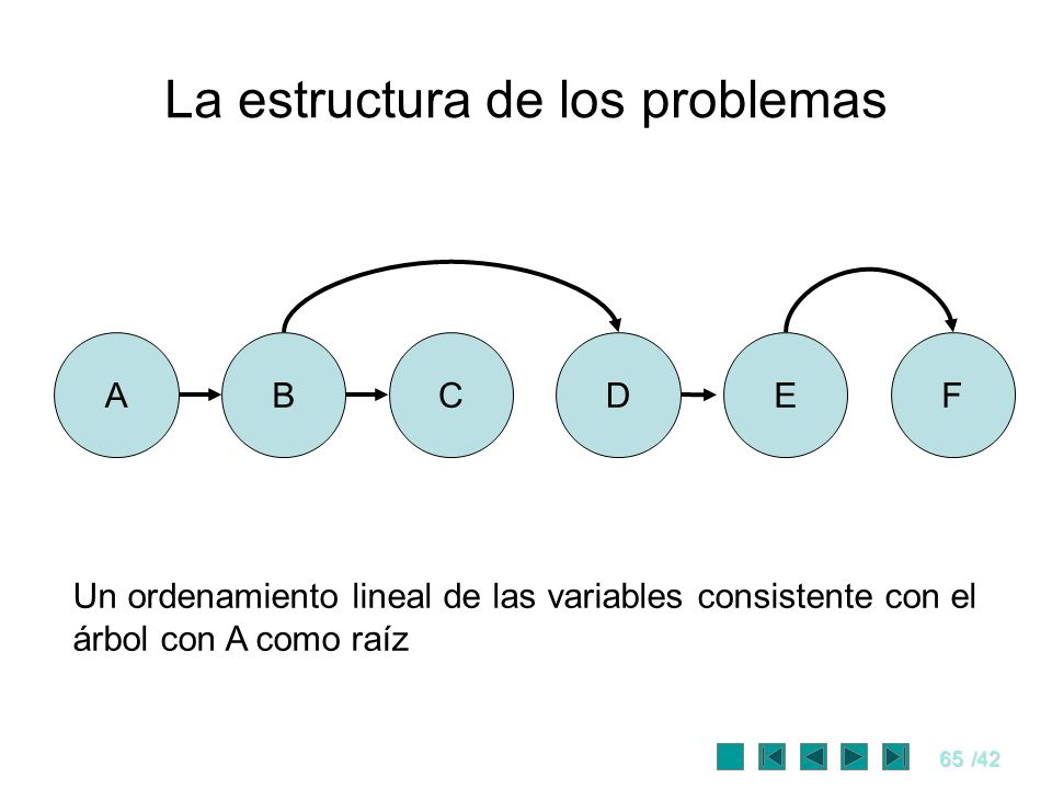 65/42 La estructura de los problemas ABCEDF Un ordenamiento lineal de las variables consistente con el árbol con A como raíz