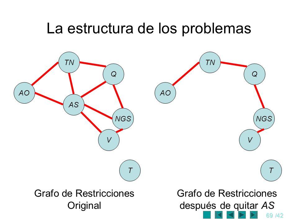 69/42 La estructura de los problemas AO TN AS Q NGS V T AO TN Q NGS V T Grafo de Restricciones Original Grafo de Restricciones después de quitar AS