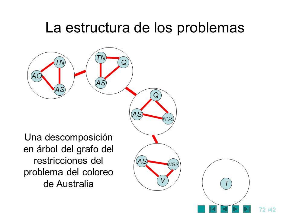 72/42 La estructura de los problemas AO TN AS T Una descomposición en árbol del grafo del restricciones del problema del coloreo de Australia TN AS Q