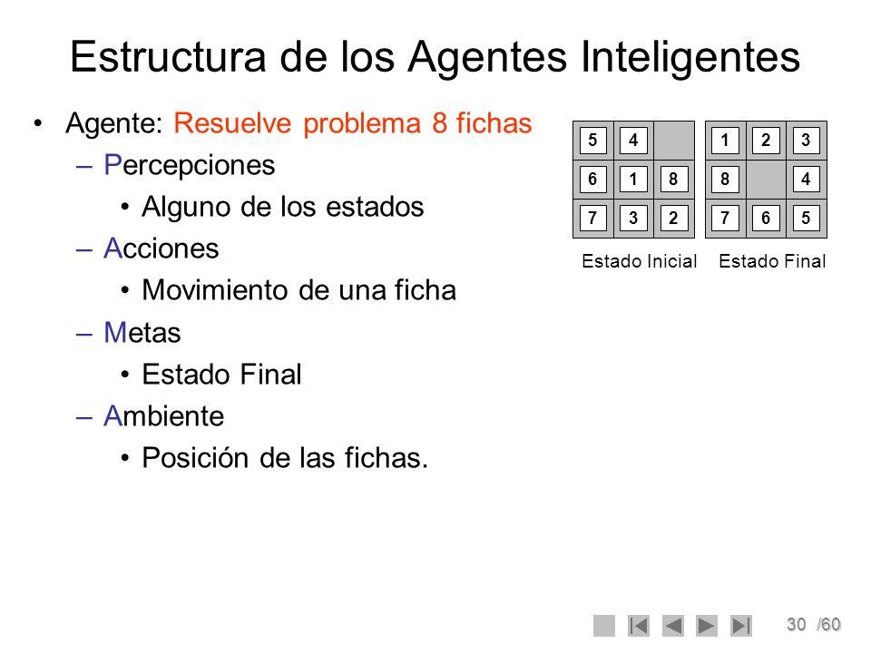 30/60 Estructura de los Agentes Inteligentes Agente: Resuelve problema 8 fichas –Percepciones Alguno de los estados –Acciones Movimiento de una ficha