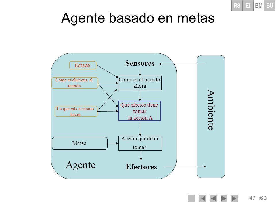 47/60 Agente basado en metas Ambiente Agente Como es el mundo ahora Acción que debo tomar Metas Sensores Efectores Estado Como evoluciona el mundo Lo