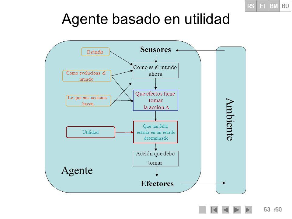53/60 Agente basado en utilidad Ambiente Agente Como es el mundo ahora Acción que debo tomar Sensores Efectores Estado Como evoluciona el mundo Lo que