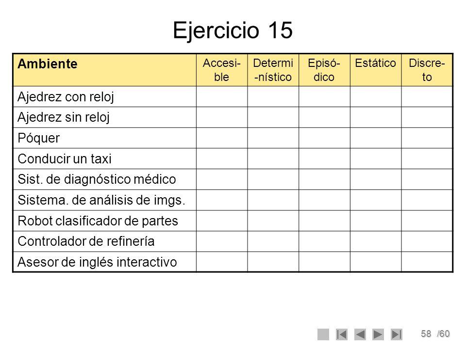 58/60 Ejercicio 15 Ambiente Accesi- ble Determi -nístico Episó- dico EstáticoDiscre- to Ajedrez con reloj Ajedrez sin reloj Póquer Conducir un taxi Si