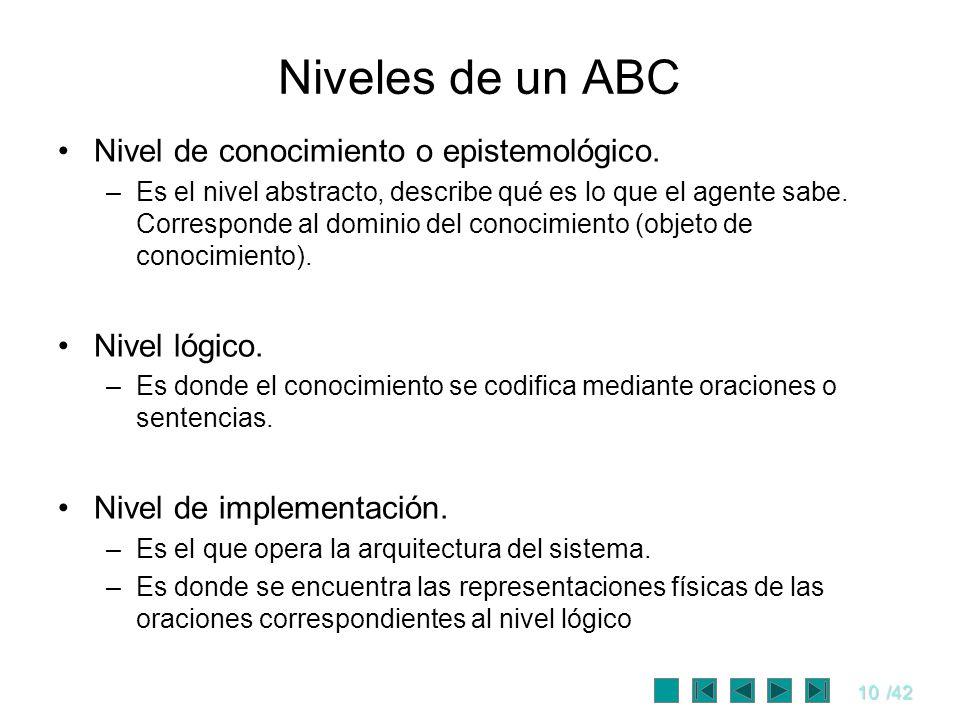 10/42 Niveles de un ABC Nivel de conocimiento o epistemológico. –Es el nivel abstracto, describe qué es lo que el agente sabe. Corresponde al dominio