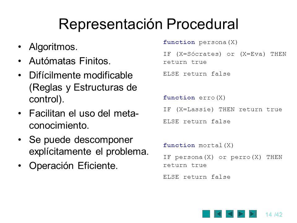 14/42 Representación Procedural Algoritmos. Autómatas Finitos. Difícilmente modificable (Reglas y Estructuras de control). Facilitan el uso del meta-