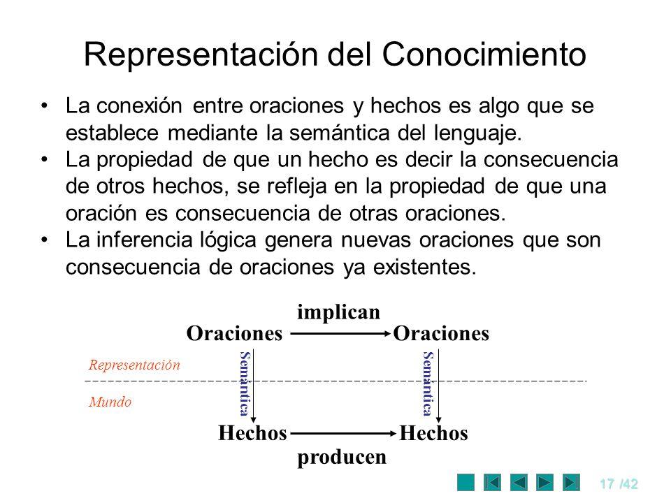 17/42 La conexión entre oraciones y hechos es algo que se establece mediante la semántica del lenguaje. La propiedad de que un hecho es decir la conse