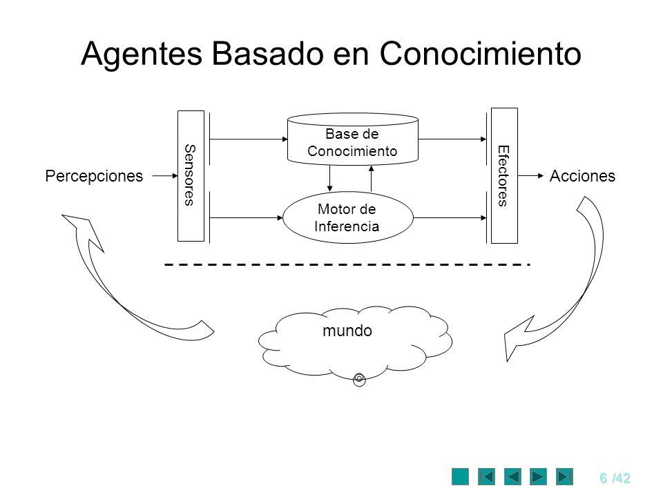6/42 Agentes Basado en Conocimiento Sensores Efectores Base de Conocimiento Motor de Inferencia PercepcionesAcciones mundo