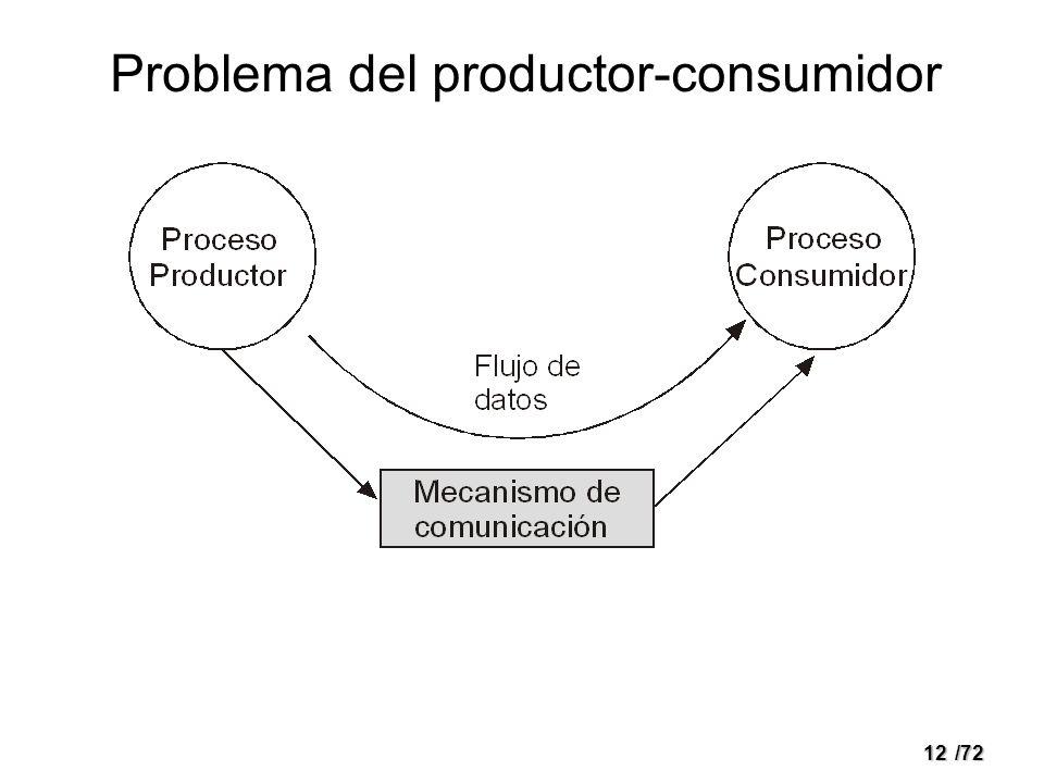 12/72 Problema del productor-consumidor