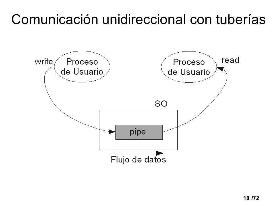 17/72 Tuberías (POSIX) Mecanismo de comunicación y sincronización –Sin nombre: pipes –Con nombre: FIFOS Sólo puede utilizarse entre los procesos hijos del proceso que creó el pipe int pipe(int fildes[2]); Identificación: dos descriptores de archivo –Para lectura –Para escritura Flujo de datos: unidireccional Mecanismo con capacidad de almacenamiento 1