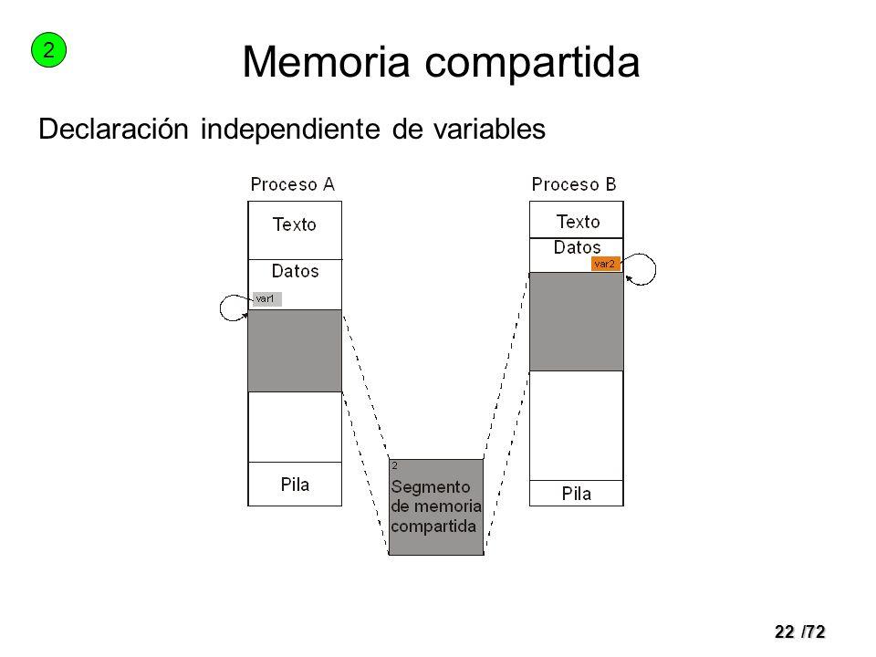 21/72 Tuberías con nombre en POSIX (FIFOS) Igual que los pipes Mecanismo de comunicación y sincronización con nombre Misma máquina Servicios –int mkfifo(char *name, mode_t mode); Crea un FIFO con nombre name –int open(char *name, int flag); Abre un FIFO (para lectura, escritura o ambas) Bloquea hasta que haya algún proceso en el otro extremo Lectura y escritura mediante read() y write() –Igual semántica que los pipes Cierre de un FIFO mediante close() Borrado de un FIFO mediante unlink()