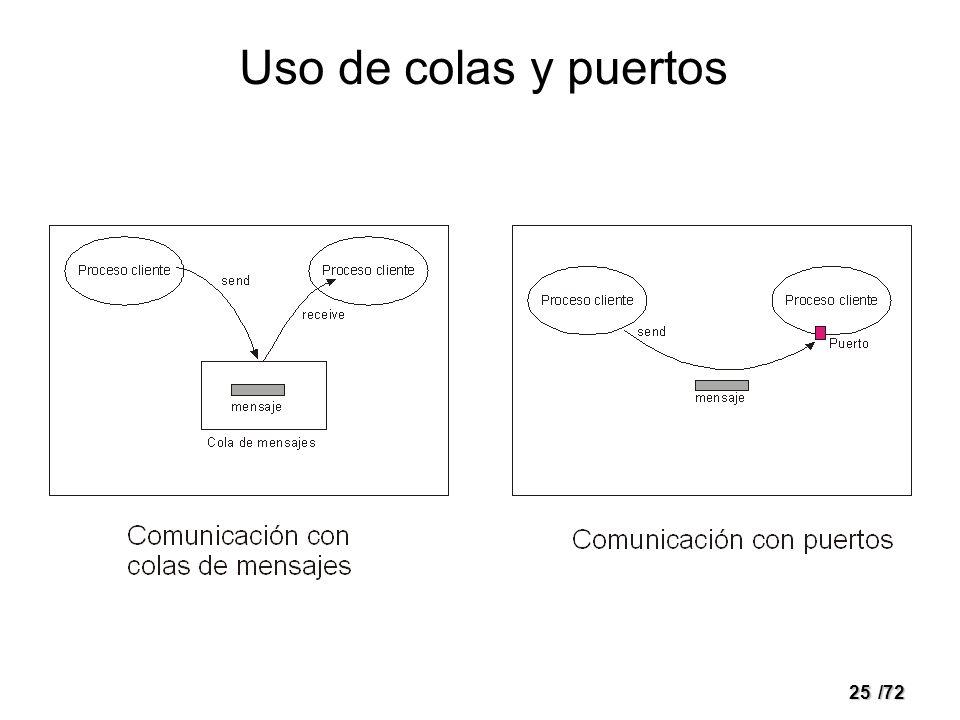 24/72 Paso de mensajes Múltiples soluciones Aspectos de diseño –Tamaño del mensaje –Flujo de datos (unidireccional, bidireccional) –Nombrado Directo Indirecto (puertos, colas) –Sincronización (síncrono, asíncrono) –Almacenamiento