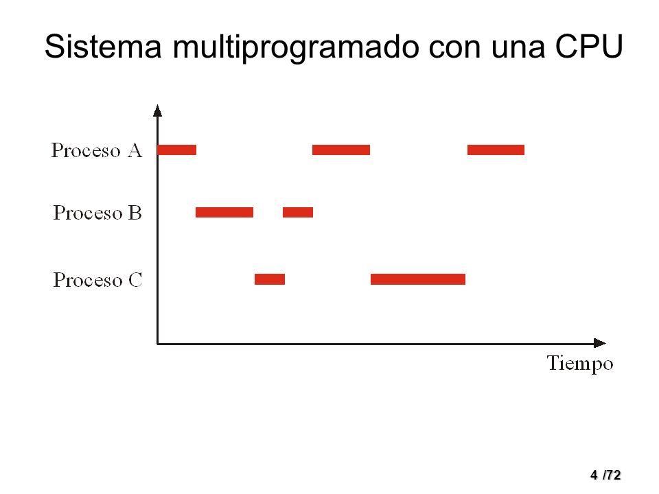 3/72 Procesos concurrentes Modelos – Multiprogramación en un único procesador – Multiprocesador – Multicomputador (proceso distribuido) Razones – Compartir recursos físicos – Compartir recursos lógicos – Acelerar los cálculos – Modularidad – Comodidad