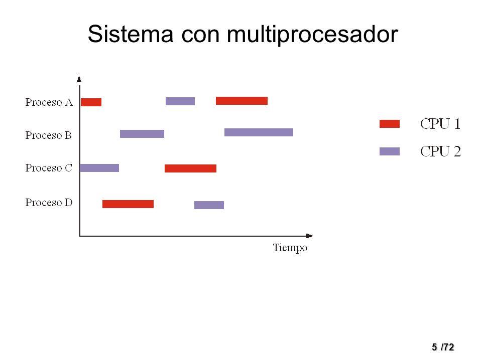 4/72 Sistema multiprogramado con una CPU