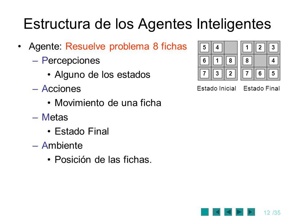 12/35 Estructura de los Agentes Inteligentes Agente: Resuelve problema 8 fichas –Percepciones Alguno de los estados –Acciones Movimiento de una ficha