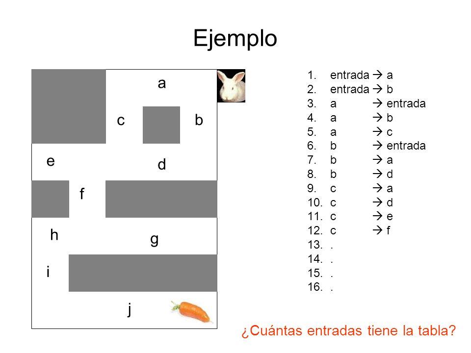 Ejemplo a bc d e f g h i j 1.entrada a 2.entrada b 3.a entrada 4.a b 5.a c 6.b entrada 7.b a 8.b d 9.c a 10.c d 11.c e 12.c f 13.. 14.. 15.. 16.. ¿Cuá