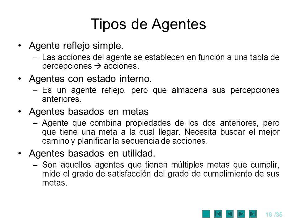 16/35 Tipos de Agentes Agente reflejo simple. –Las acciones del agente se establecen en función a una tabla de percepciones acciones. Agentes con esta