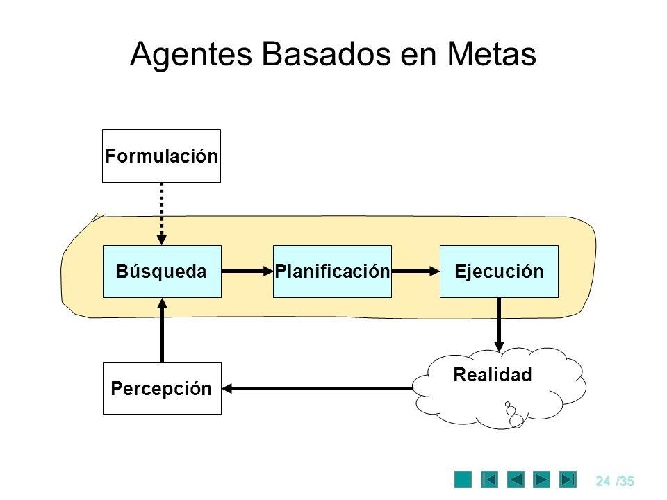 24/35 Agentes Basados en Metas Formulación PlanificaciónBúsquedaEjecución Percepción Realidad