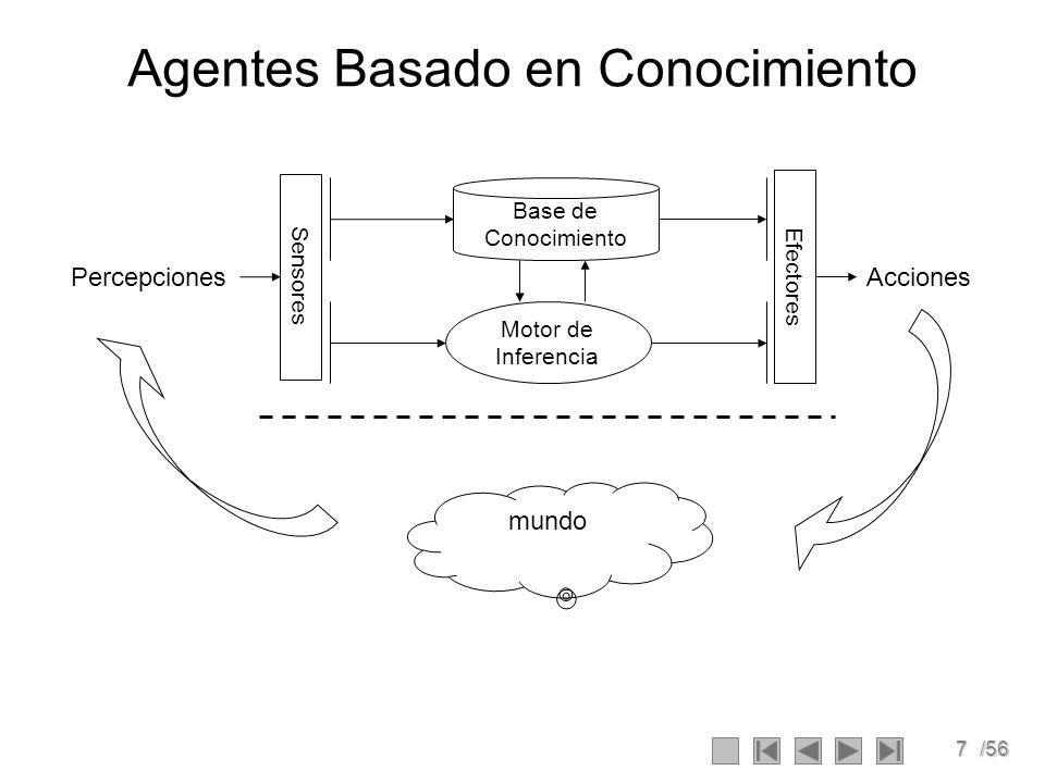 7/56 Agentes Basado en Conocimiento Sensores Efectores Base de Conocimiento Motor de Inferencia PercepcionesAcciones mundo