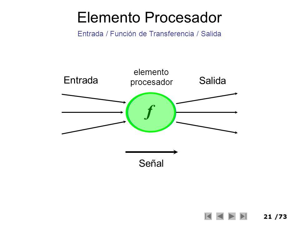 21/73 Elemento Procesador Señal Entrada Salida f elemento procesador Entrada / Función de Transferencia / Salida