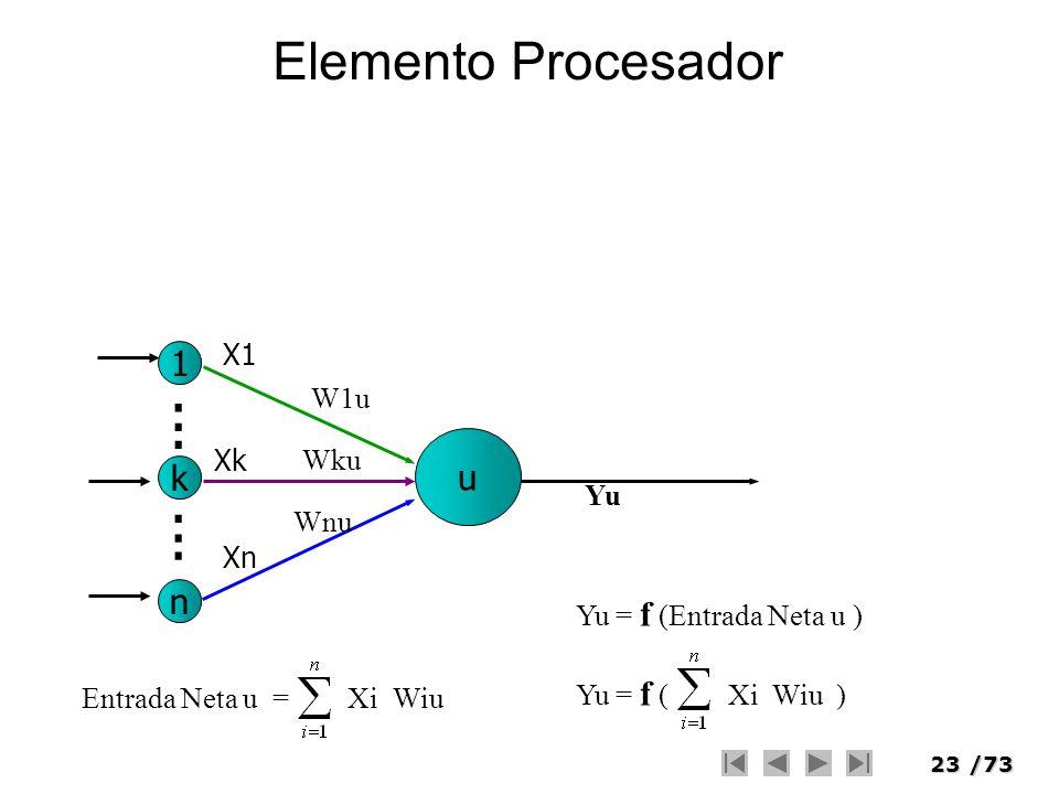 23/73 Elemento Procesador n k 1 u...... X1 Xk Xn W1u Wku Wnu Entrada Neta u = Xi Wiu Yu = f (Entrada Neta u ) Yu = f ( Xi Wiu ) Yu