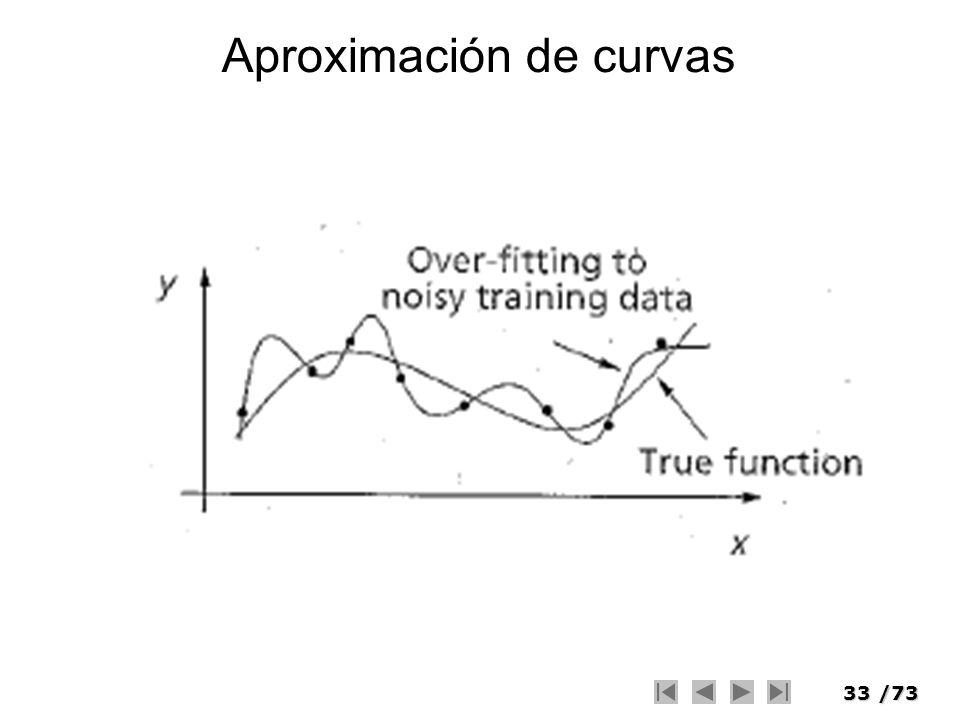 33/73 Aproximación de curvas