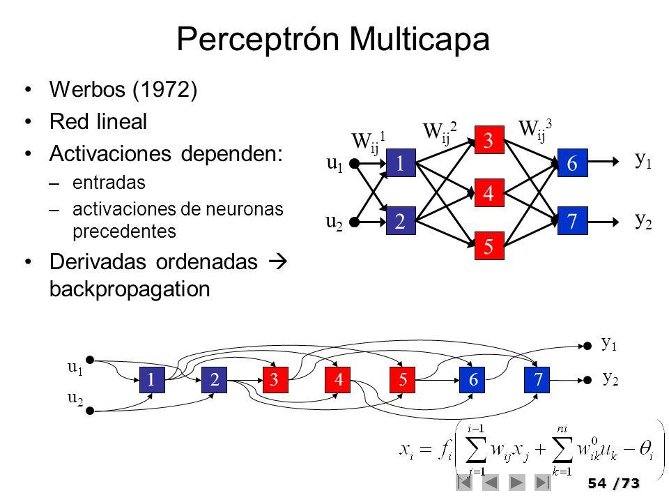 54/73 Perceptrón Multicapa Werbos (1972) Red lineal Activaciones dependen: –entradas –activaciones de neuronas precedentes Derivadas ordenadas backpro