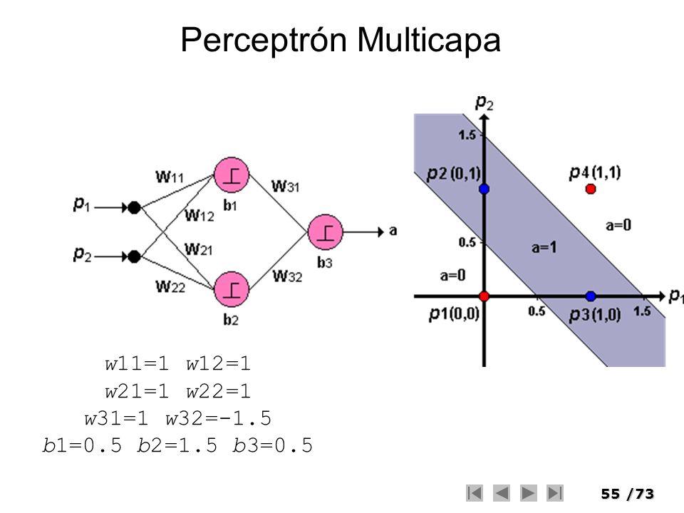 55/73 Perceptrón Multicapa w11=1 w12=1 w21=1 w22=1 w31=1 w32=-1.5 b1=0.5 b2=1.5 b3=0.5