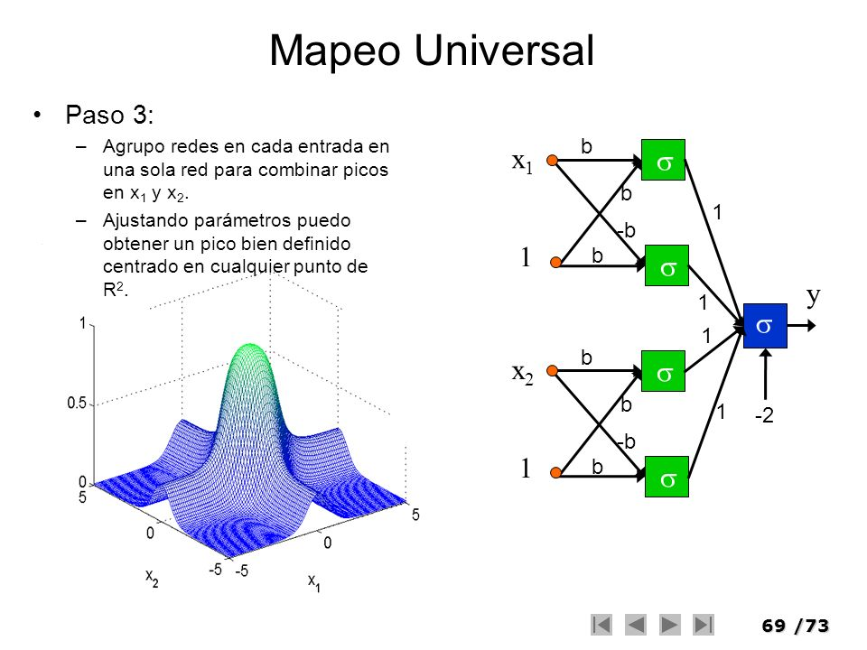 69/73 Mapeo Universal Paso 3: –Agrupo redes en cada entrada en una sola red para combinar picos en x 1 y x 2. –Ajustando parámetros puedo obtener un p