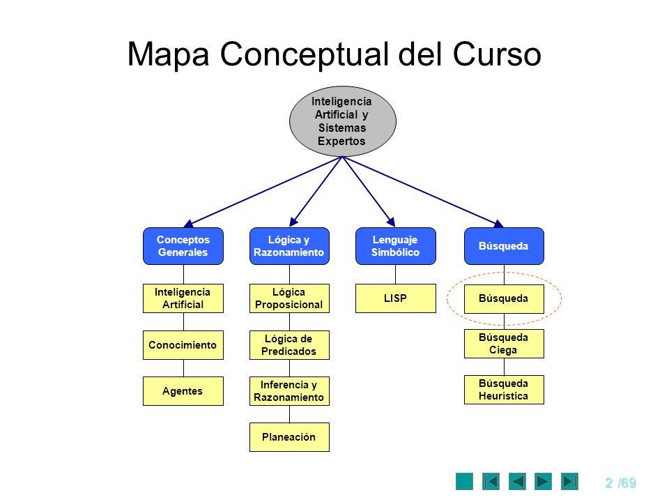 2/69 Mapa Conceptual del Curso Inteligencia Artificial y Sistemas Expertos Lenguaje Simbólico LISP Búsqueda Búsqueda Ciega Búsqueda Heurística Planeac